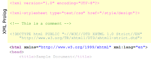 The diagram highlights the XML Prolog at the beginning of a sample XHTML 1.0 document containing the XML declaration, a processing instruction, a comment and the DOCTYPE.